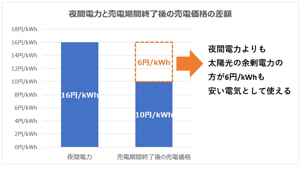 深夜電力と売電期間終了後の売電価格の差額