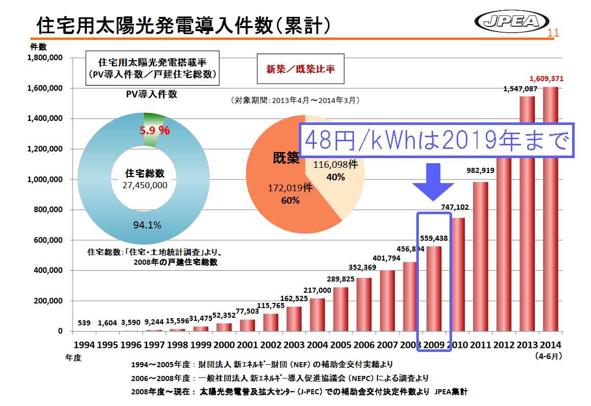 住宅用太陽光発電の累積導入量