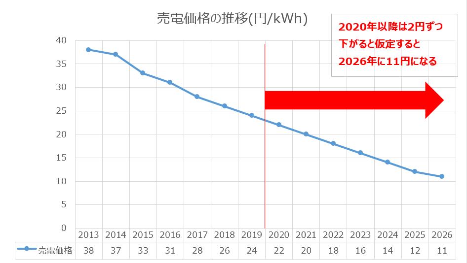 売電価格が2円ずつ下がると2026年に11円になる