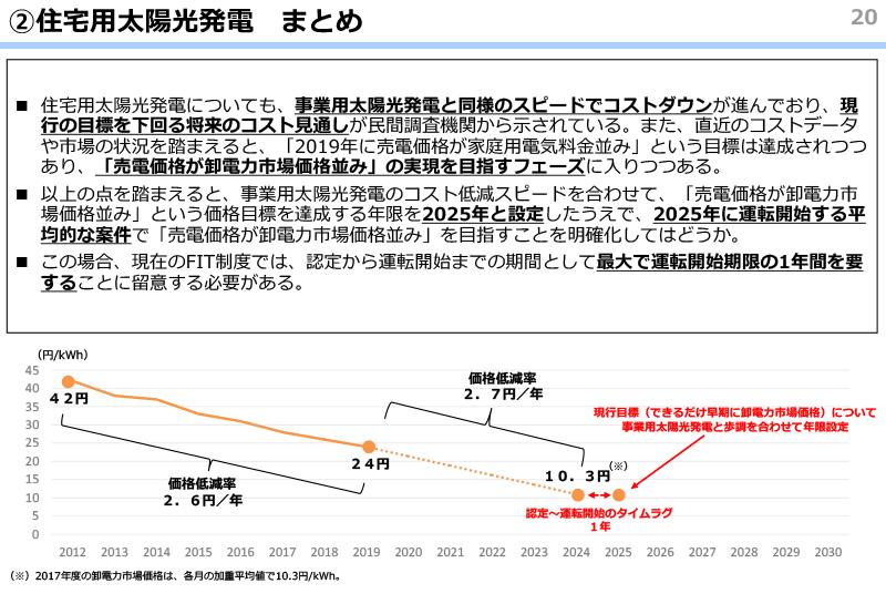 売電価格の変動