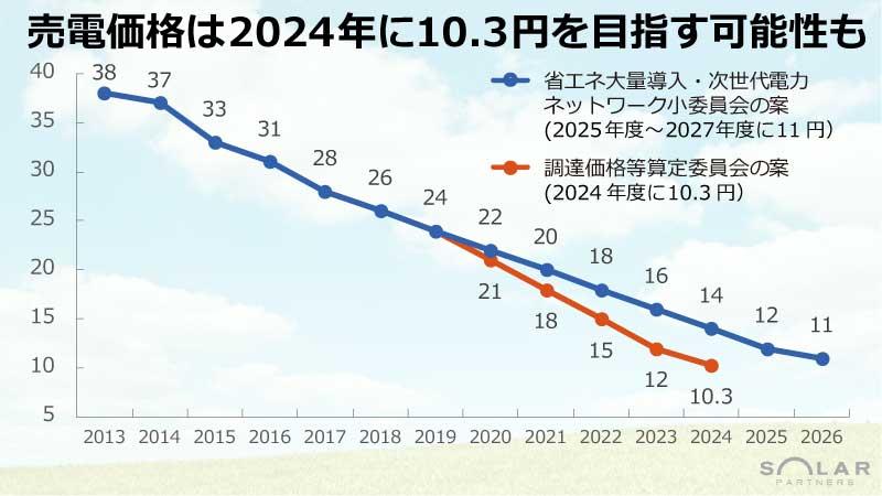 太陽光発電の売電価格は2024年に10.3円を目指す可能性も