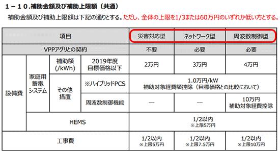 蓄電池補助金 補助金額一覧「災害対応型」と「ネットワーク型」「周波数制御型」