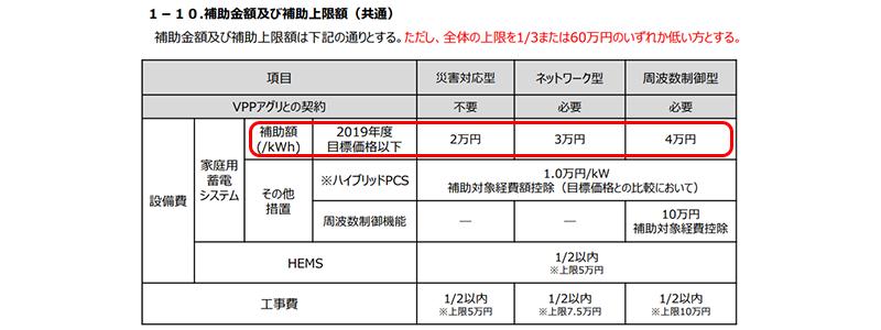 蓄電池補助金 補助金額一覧「補助額(/kWh)」