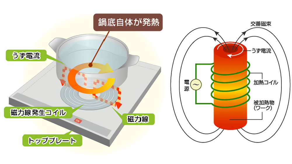 img-ih_and_induction_heating-01