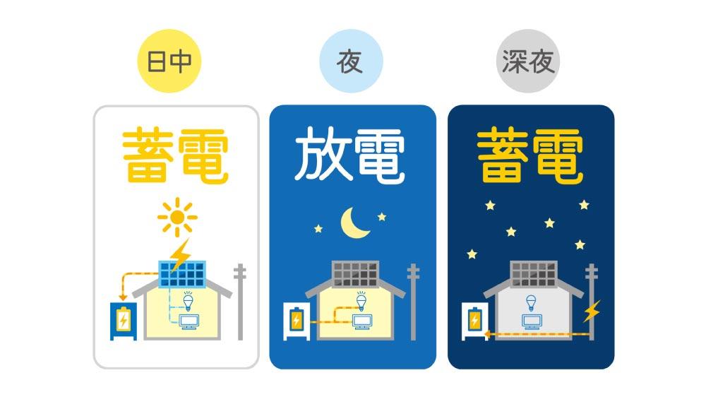 蓄電池の役割