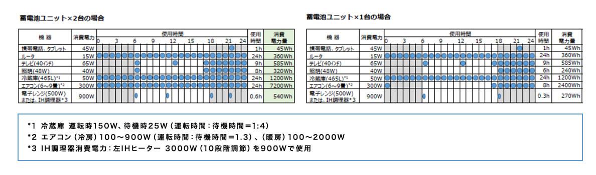 蓄電池ユニット表